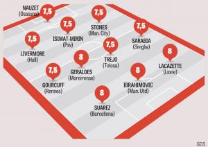 Gazzetta dello Sport Team of the Week August 22nd