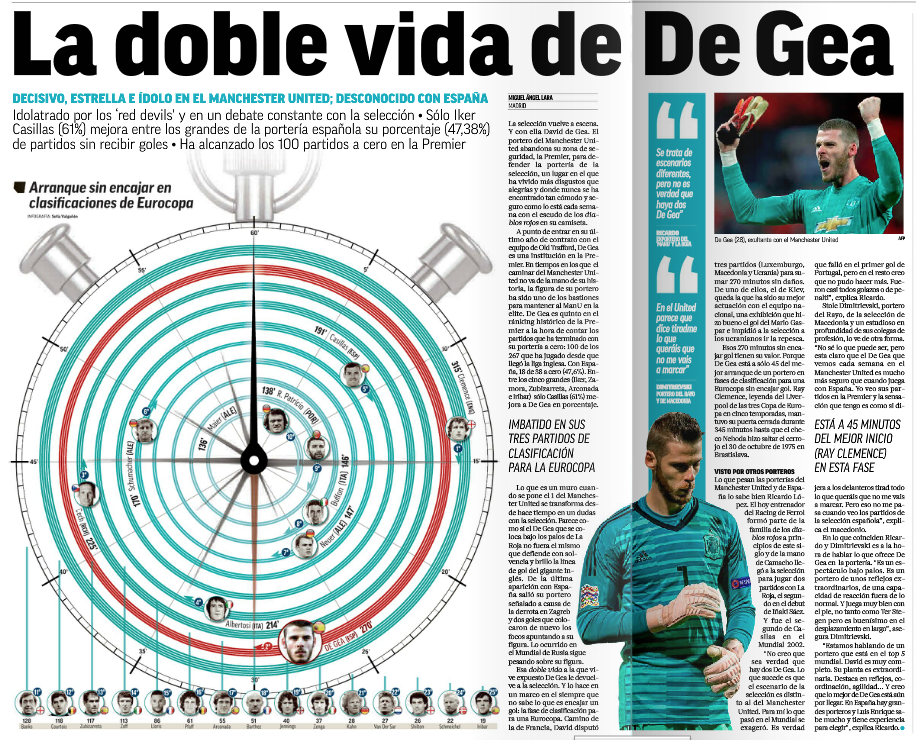 From Spain: Marca say Manchester United?s David De Gea is 'living a double life?